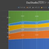 日本でDazStudio人気が急上昇!過去4年間の世界の国別シェアを公開します。